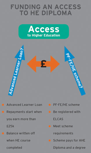 Funding an access to HE Diploma