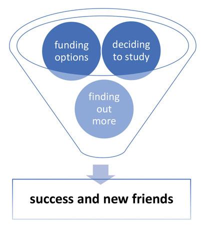 Funding your studies